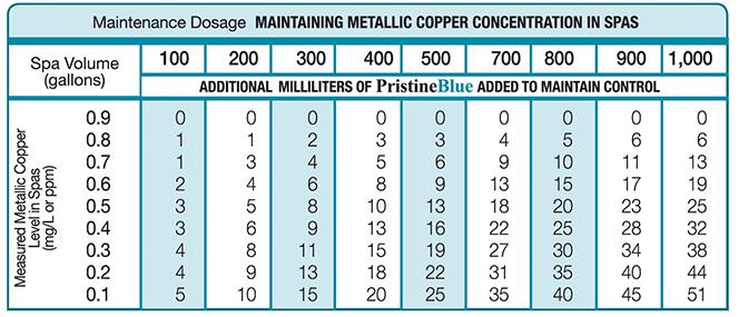 pool chemical dosage chart: Maintenance pristineblue